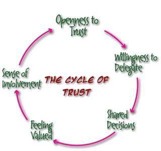trust in friendship essay